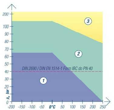 top chem 2003 wykres