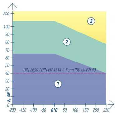 top chem 2006 wykres
