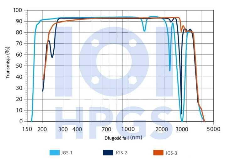 rury kwarcowe transmisja UV